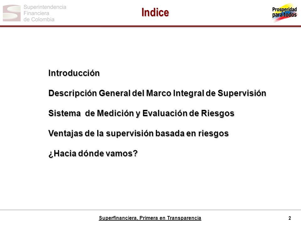 Indice Introducción. Descripción General del Marco Integral de Supervisión. Sistema de Medición y Evaluación de Riesgos.