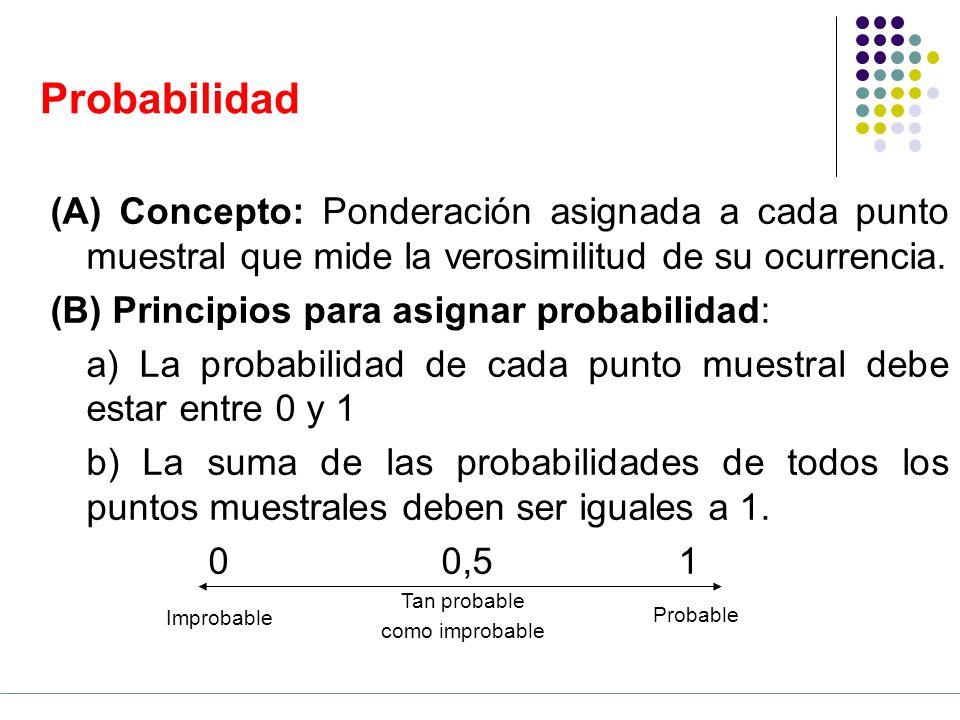 Probabilidad (A) Concepto: Ponderación asignada a cada punto muestral que mide la verosimilitud de su ocurrencia.