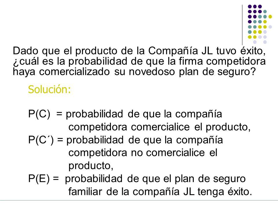 Dado que el producto de la Compañía JL tuvo éxito, ¿cuál es la probabilidad de que la firma competidora haya comercializado su novedoso plan de seguro