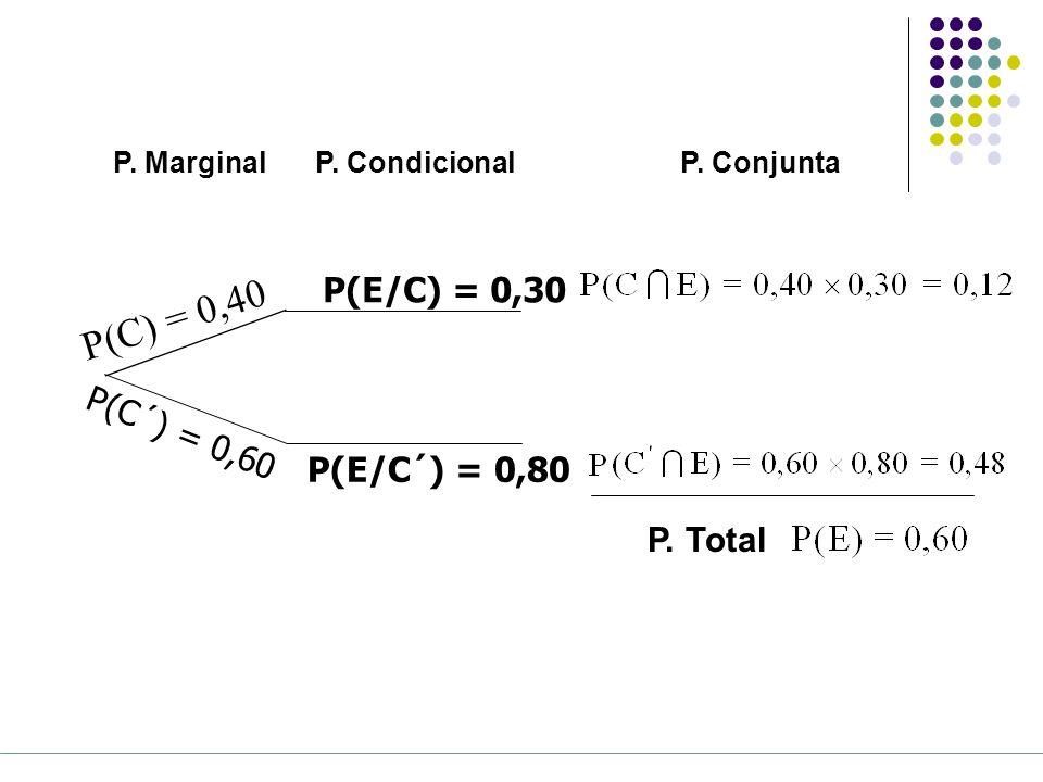P(C) = 0,40 P(E/C) = 0,30 P(C´) = 0,60 P(E/C´) = 0,80 P. Total