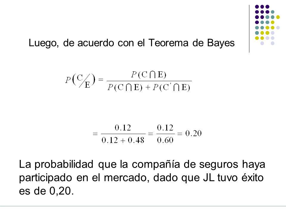 Luego, de acuerdo con el Teorema de Bayes