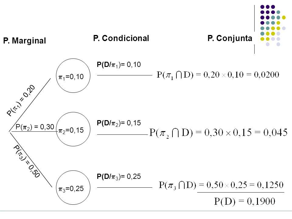 P. Condicional P. Conjunta P. Marginal P(D/1)= 0,10 1=0,10