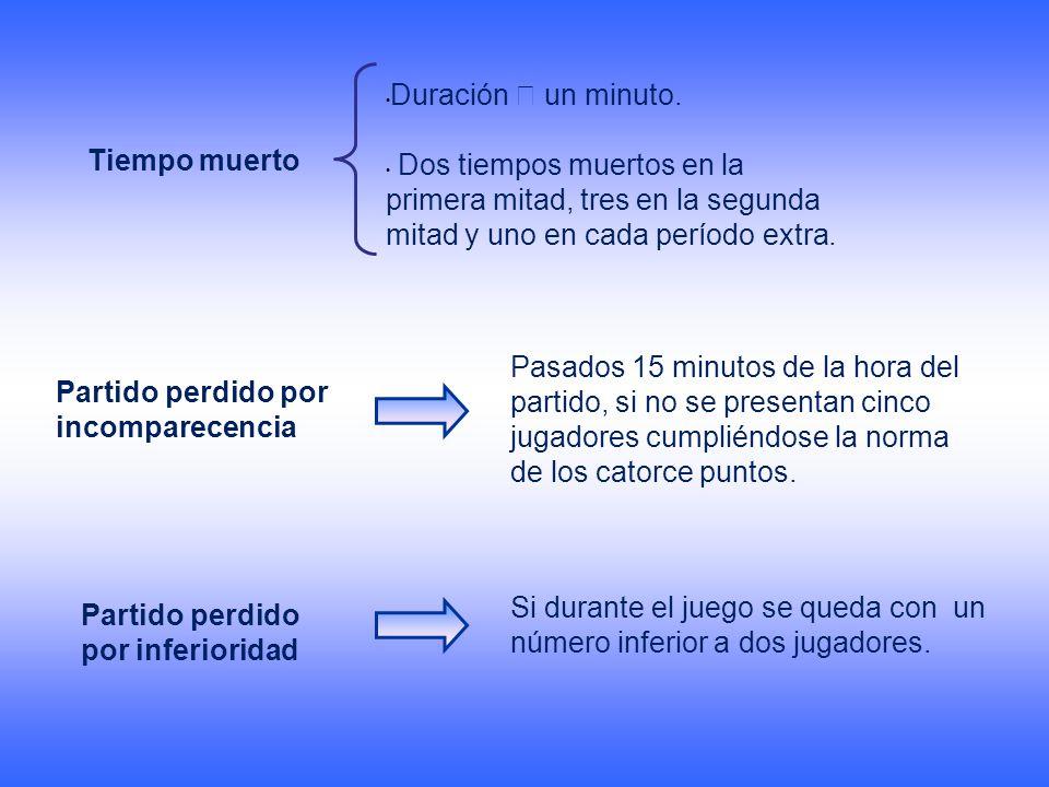 Duración  un minuto. Dos tiempos muertos en la primera mitad, tres en la segunda mitad y uno en cada período extra.