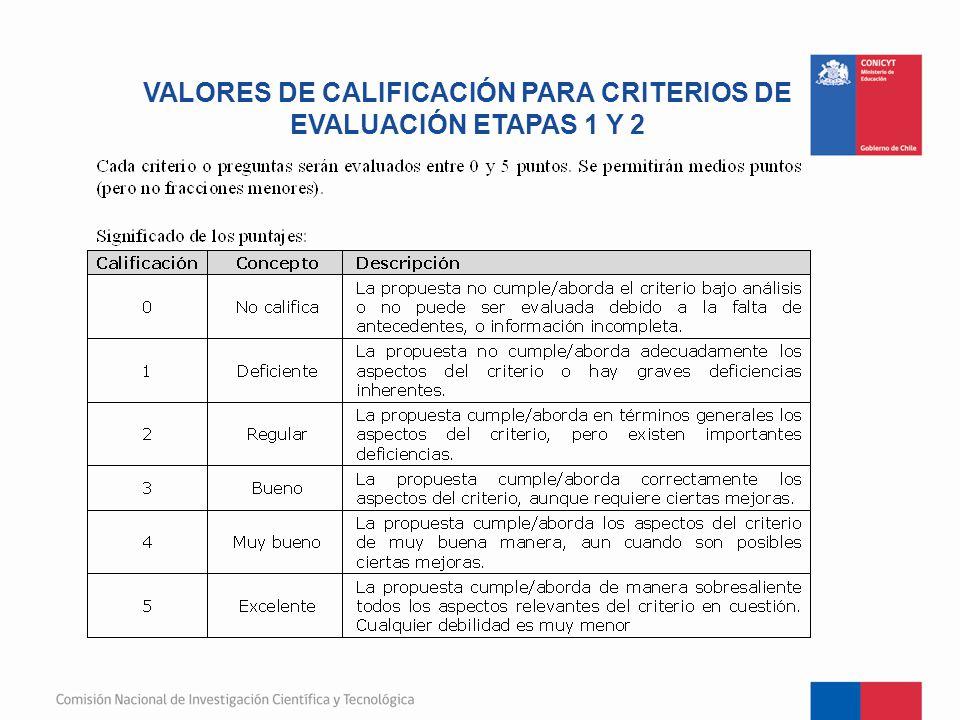 VALORES DE CALIFICACIÓN PARA CRITERIOS DE EVALUACIÓN ETAPAS 1 Y 2