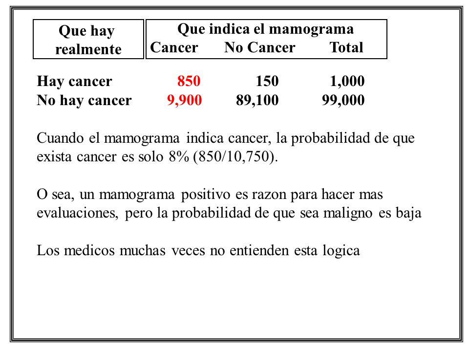 Que indica el mamograma Cancer No Cancer Total