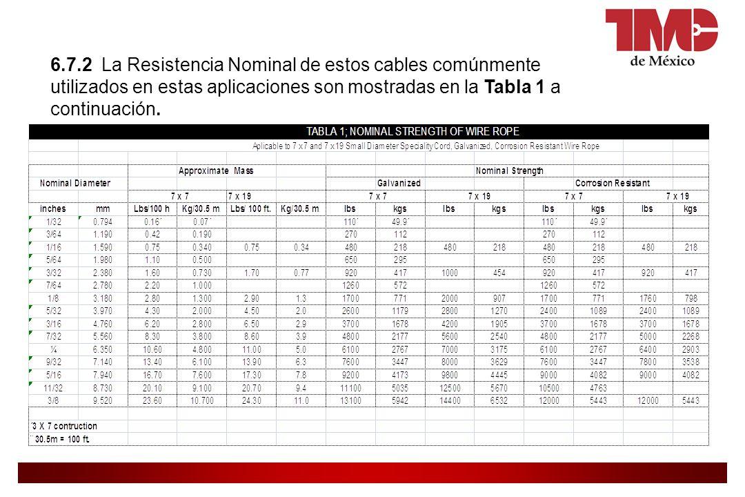 6.7.2 La Resistencia Nominal de estos cables comúnmente utilizados en estas aplicaciones son mostradas en la Tabla 1 a continuación.