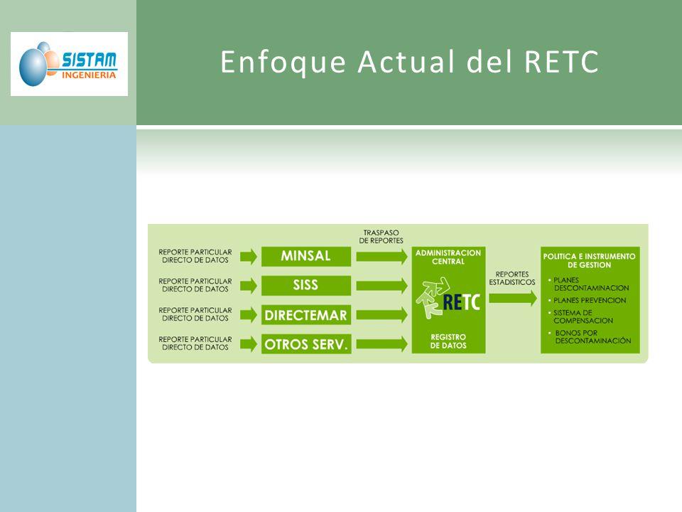 Enfoque Actual del RETC