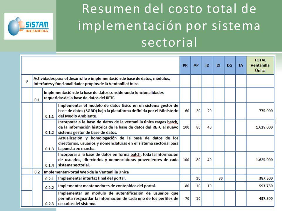Resumen del costo total de implementación por sistema sectorial