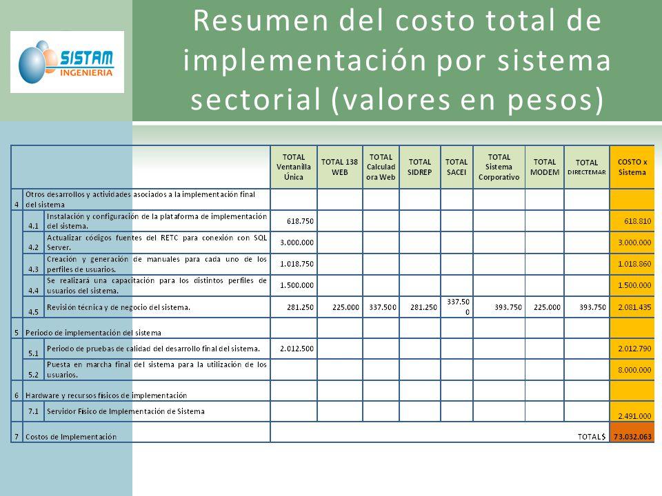 Resumen del costo total de implementación por sistema sectorial (valores en pesos)