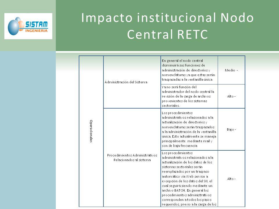 Impacto institucional Nodo Central RETC