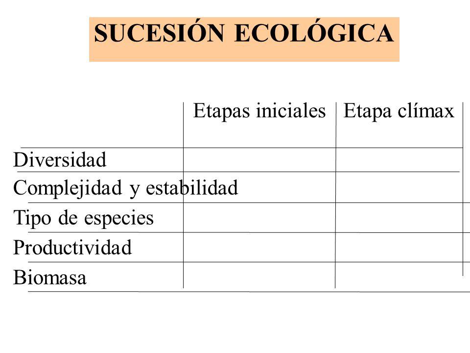 SUCESIÓN ECOLÓGICA Etapas iniciales Etapa clímax Diversidad