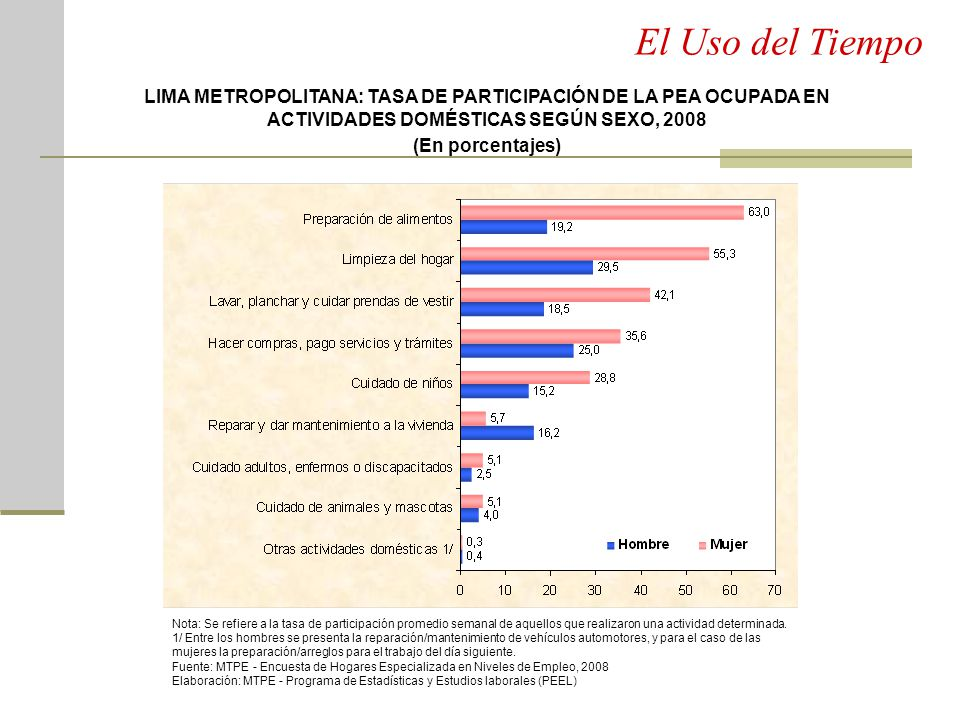 El Uso del Tiempo LIMA METROPOLITANA: TASA DE PARTICIPACIÓN DE LA PEA OCUPADA EN ACTIVIDADES DOMÉSTICAS SEGÚN SEXO, 2008.