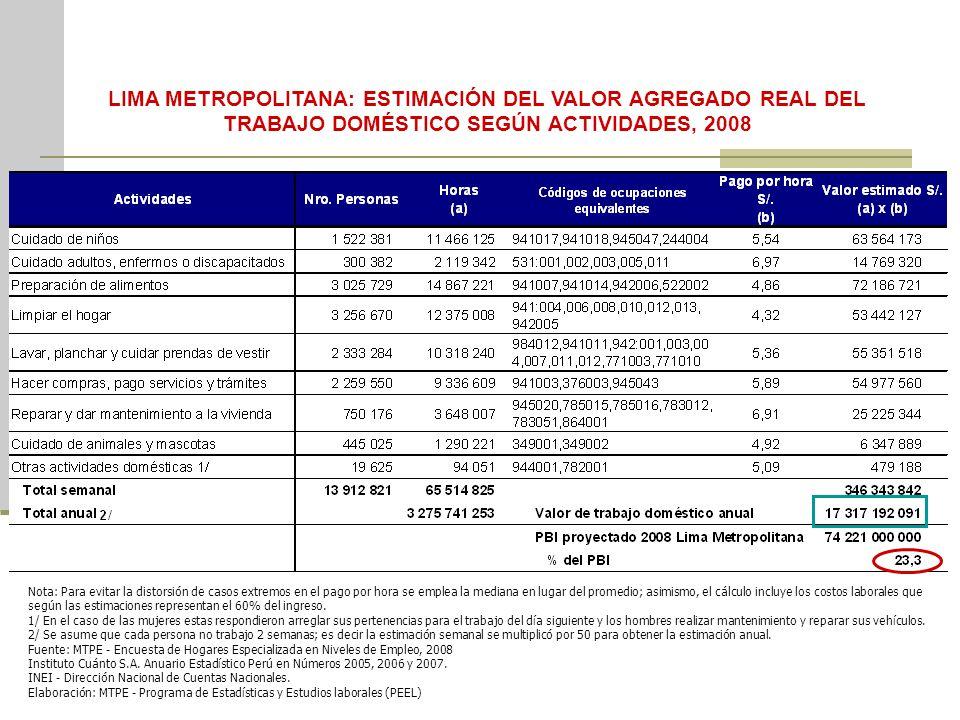 LIMA METROPOLITANA: ESTIMACIÓN DEL VALOR AGREGADO REAL DEL TRABAJO DOMÉSTICO SEGÚN ACTIVIDADES, 2008