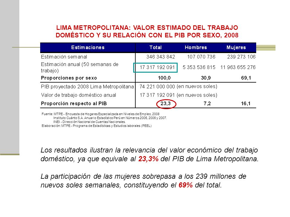 LIMA METROPOLITANA: VALOR ESTIMADO DEL TRABAJO DOMÉSTICO Y SU RELACIÓN CON EL PIB POR SEXO, 2008