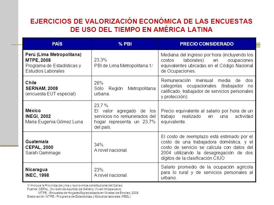 EJERCICIOS DE VALORIZACIÓN ECONÓMICA DE LAS ENCUESTAS DE USO DEL TIEMPO EN AMÉRICA LATINA