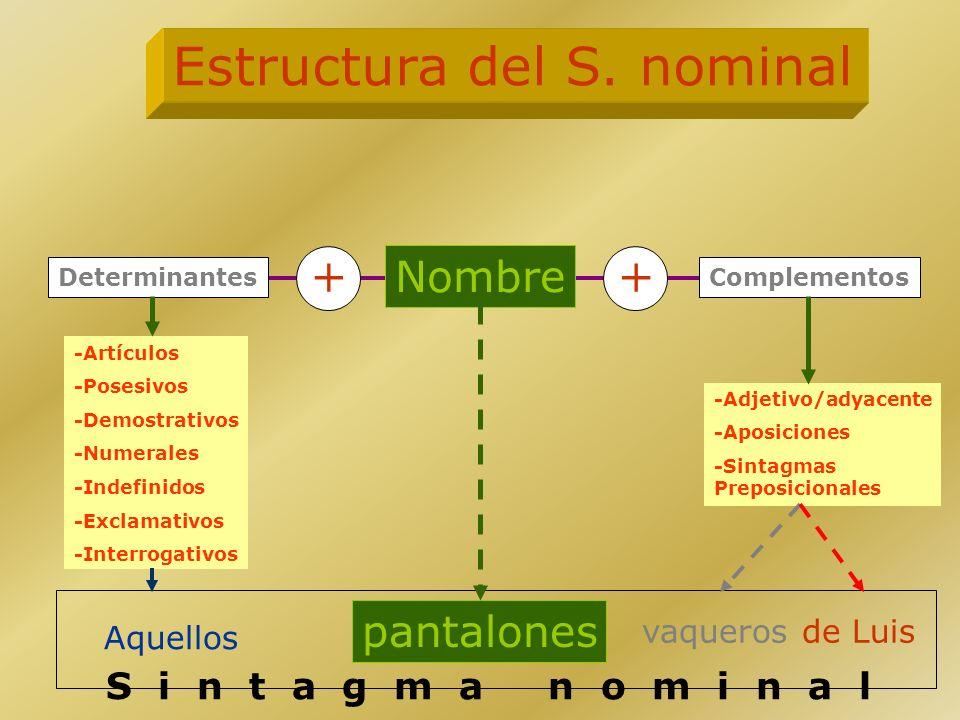 Estructura del S. nominal