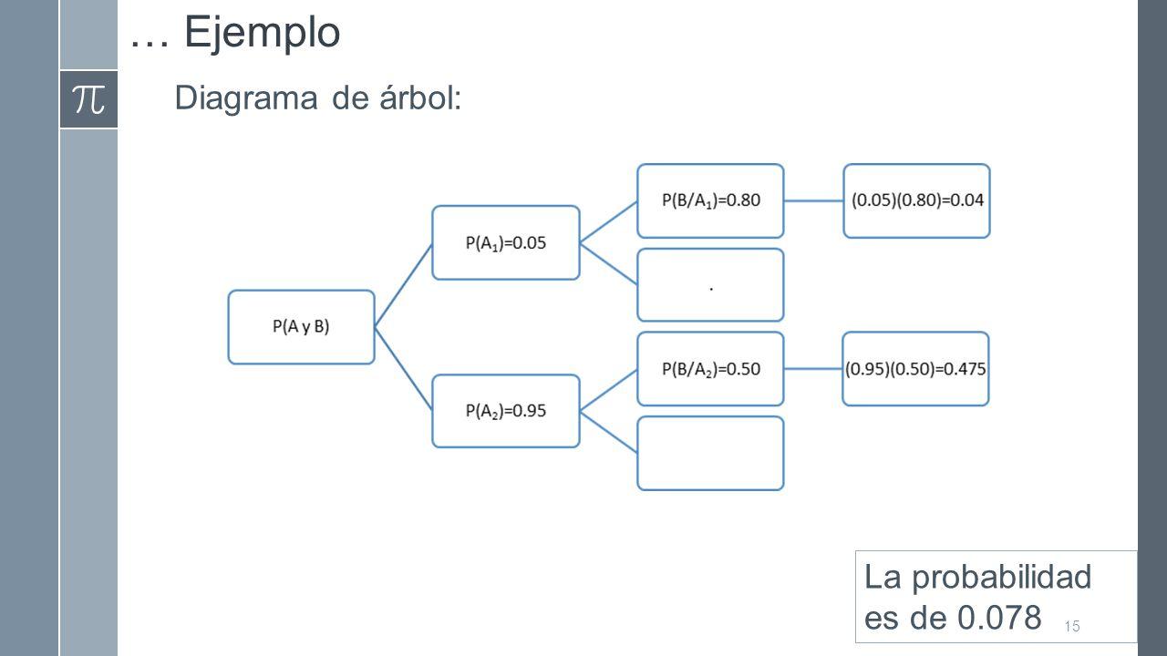 … Ejemplo Diagrama de árbol: La probabilidad es de 0.078