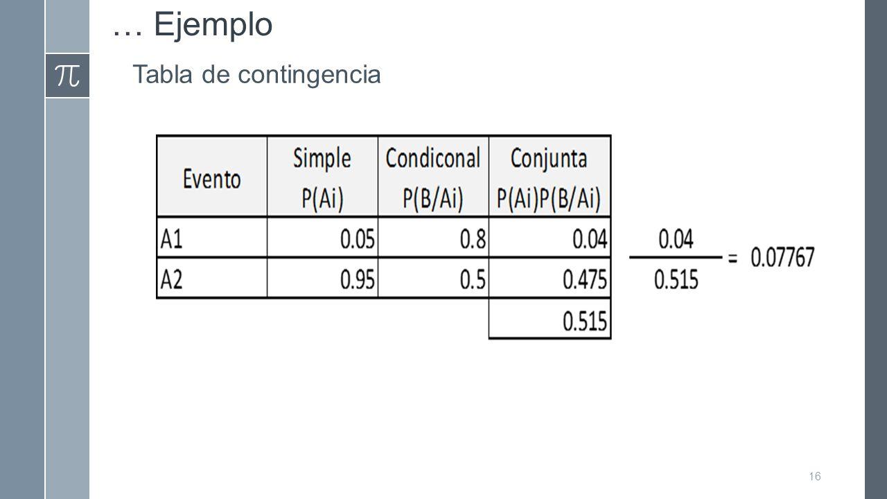 … Ejemplo Tabla de contingencia