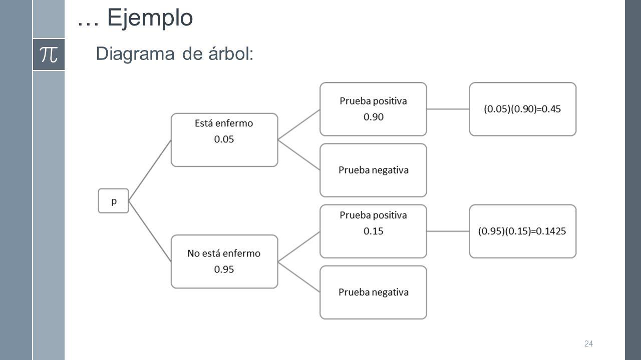 … Ejemplo Diagrama de árbol: