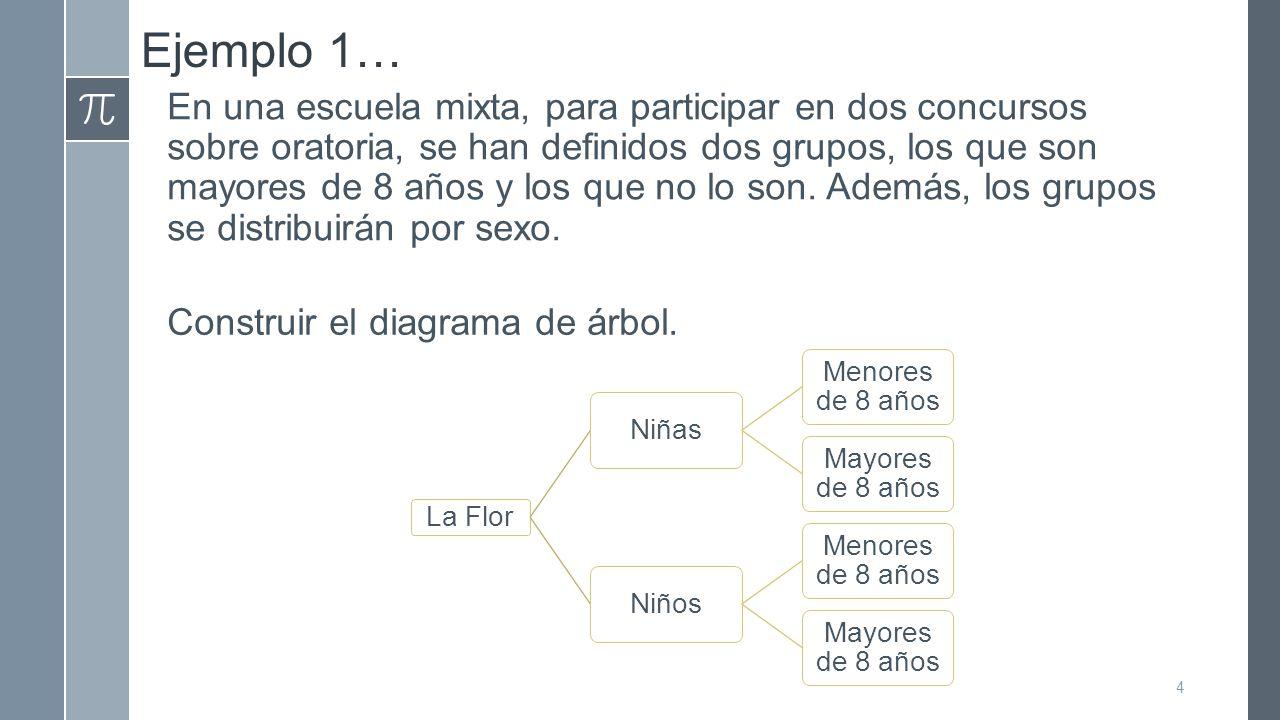 Ejemplo 1…