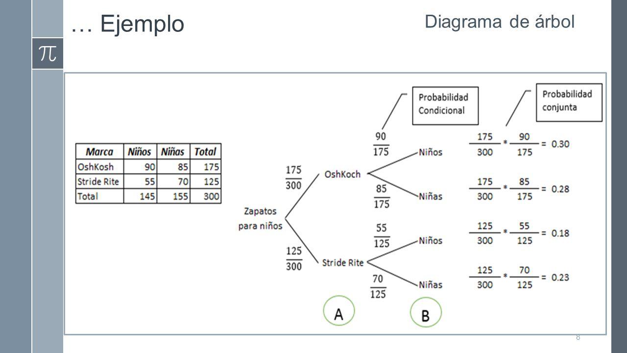 … Ejemplo Diagrama de árbol