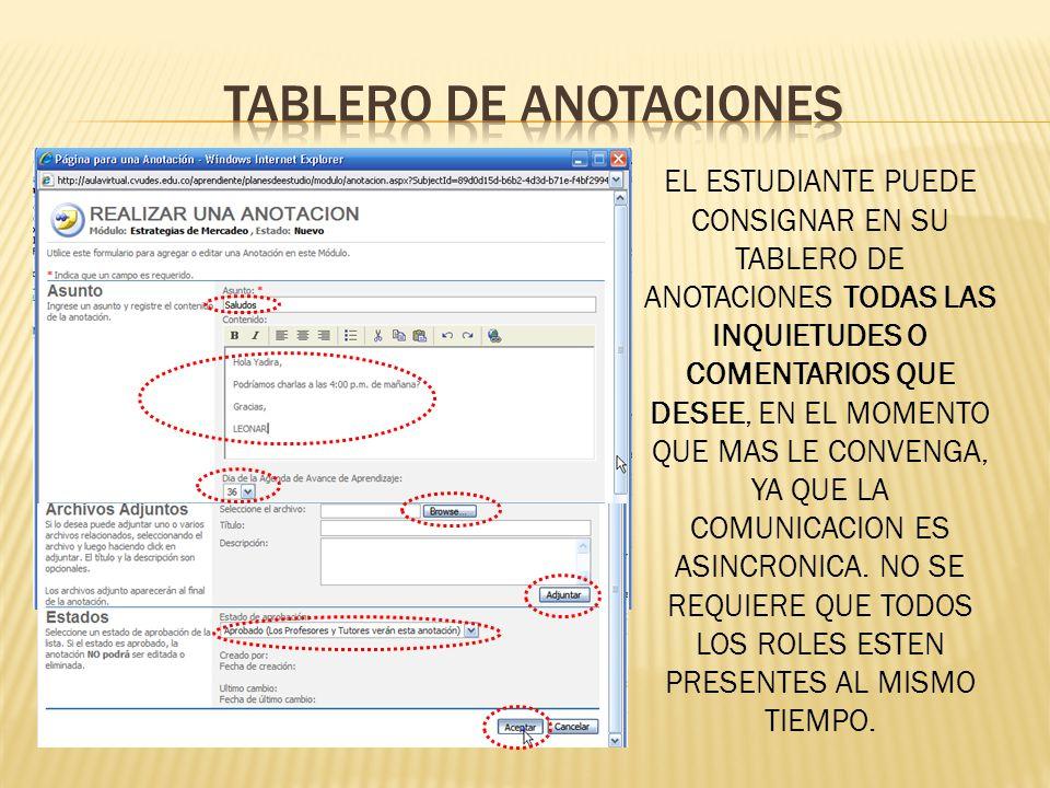 TABLERO DE ANOTACIONES