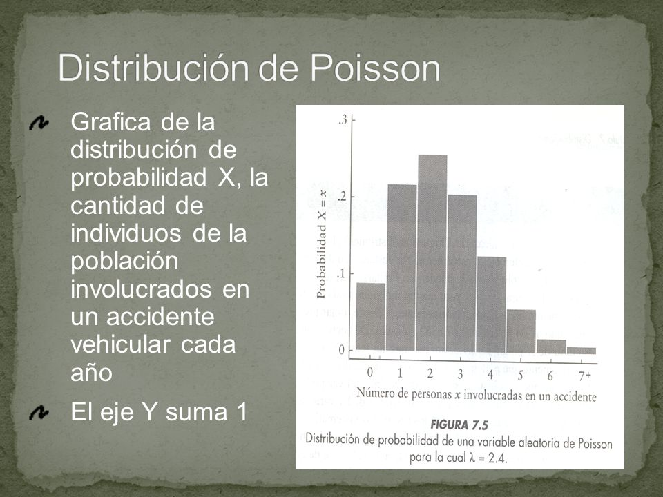 Distribución de Poisson