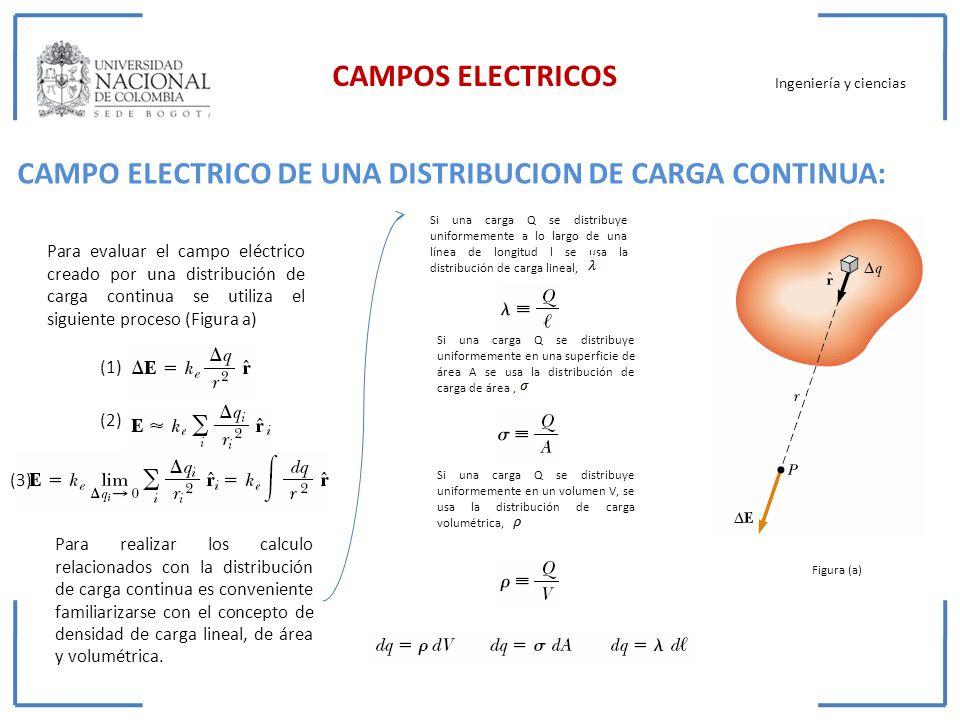 CAMPO ELECTRICO DE UNA DISTRIBUCION DE CARGA CONTINUA: