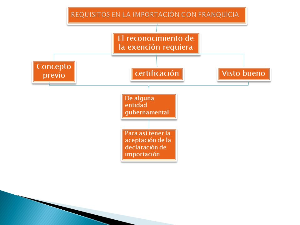 REQUISITOS EN LA IMPORTACIÓN CON FRANQUICIA