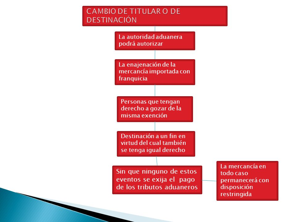 CAMBIO DE TITULAR O DE DESTINACIÓN
