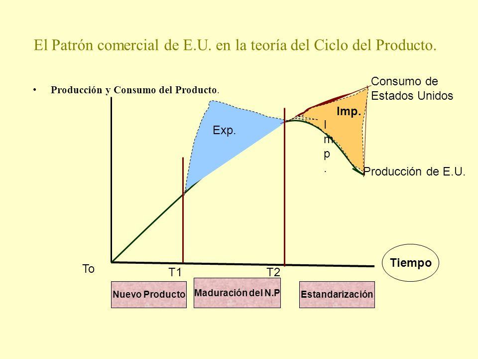 El Patrón comercial de E.U. en la teoría del Ciclo del Producto.