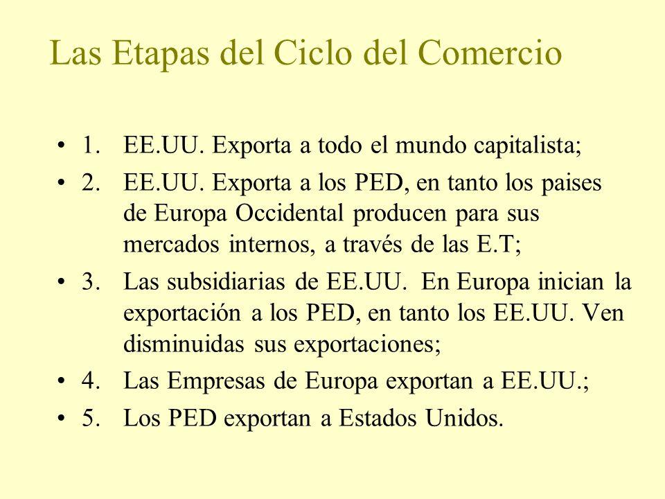 Las Etapas del Ciclo del Comercio