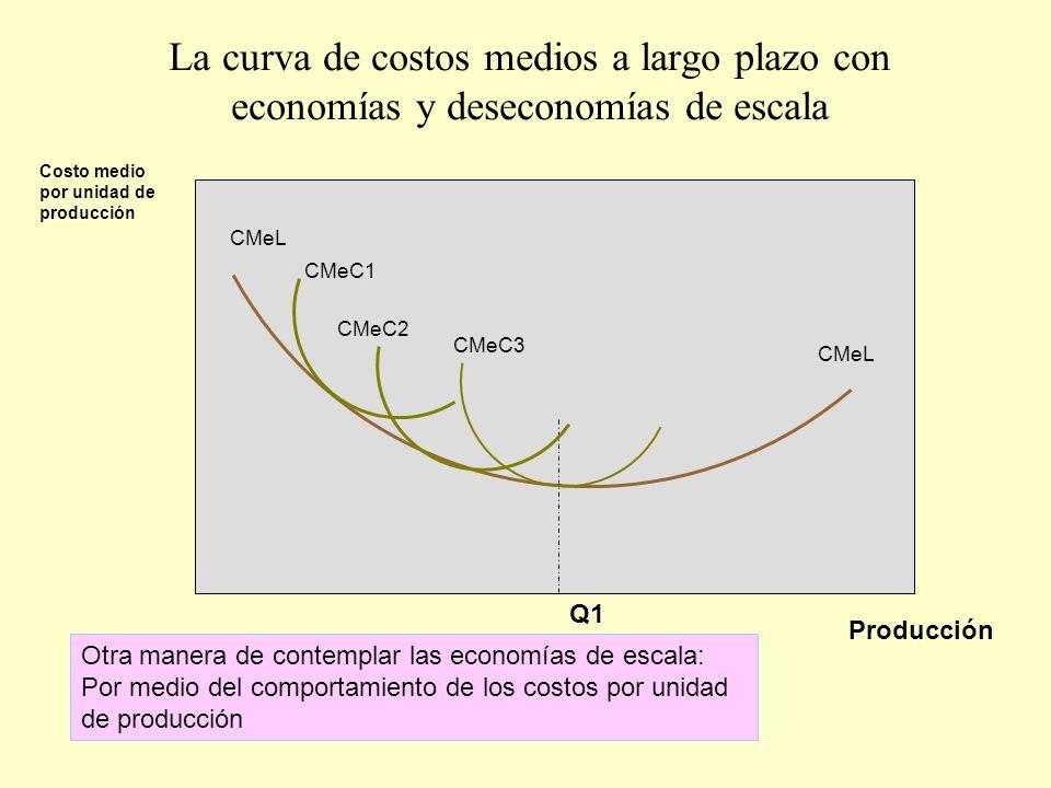 La curva de costos medios a largo plazo con economías y deseconomías de escala