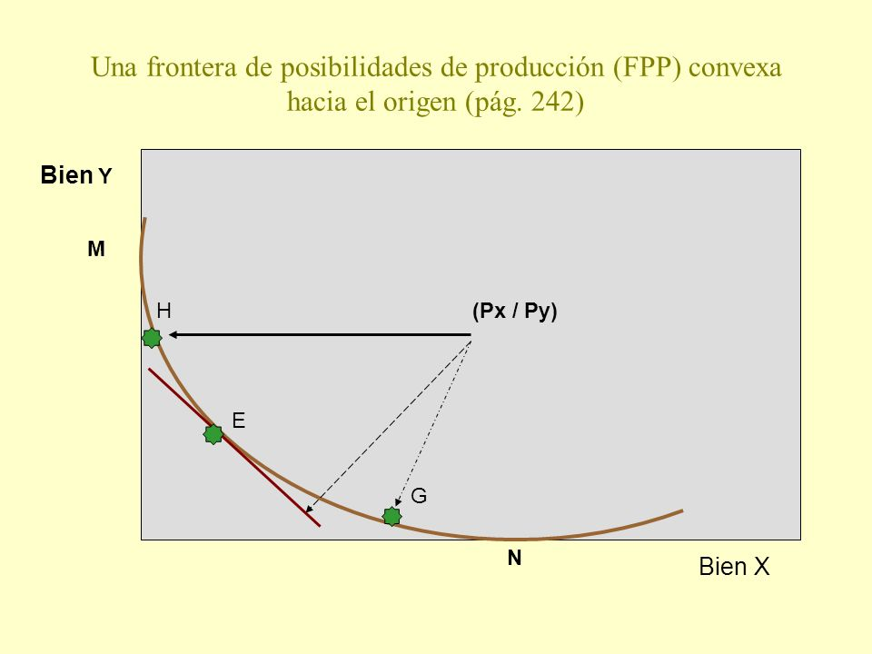 Una frontera de posibilidades de producción (FPP) convexa hacia el origen (pág. 242)