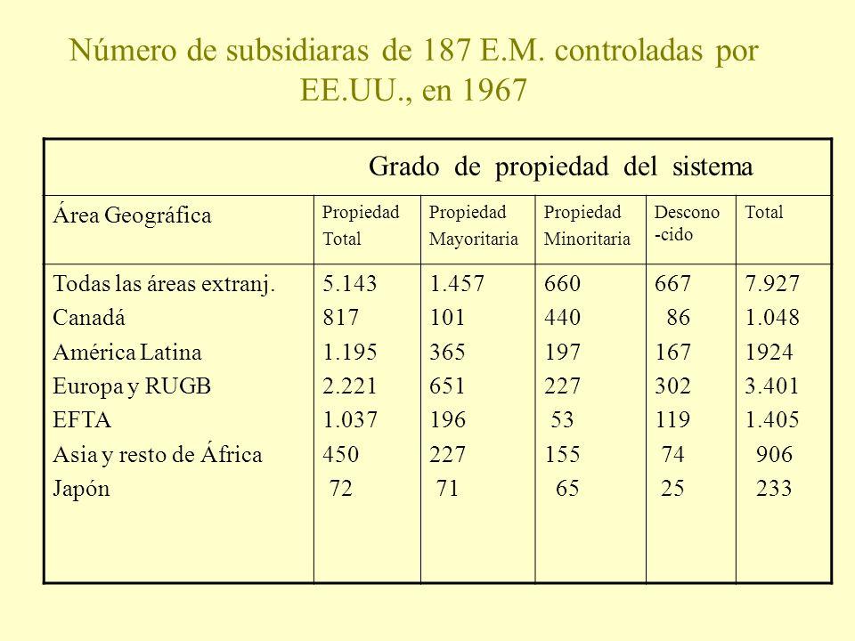 Número de subsidiaras de 187 E.M. controladas por EE.UU., en 1967