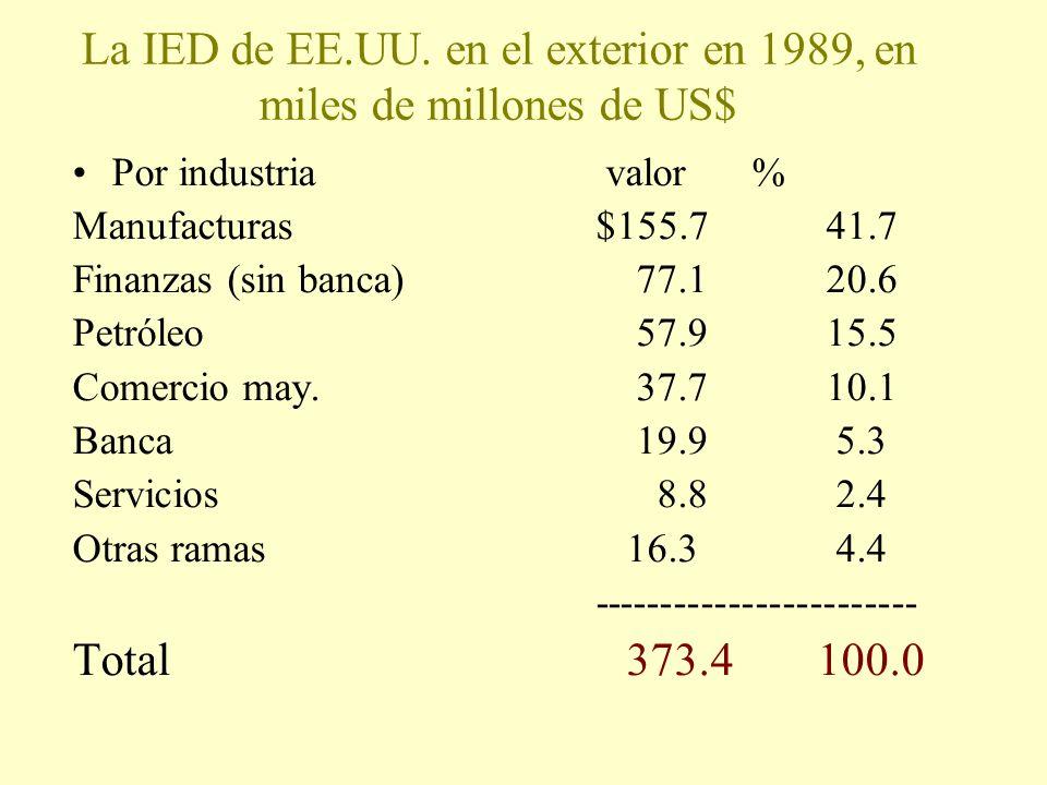 La IED de EE.UU. en el exterior en 1989, en miles de millones de US$
