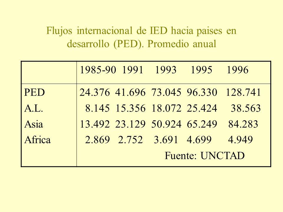 Flujos internacional de IED hacia paises en desarrollo (PED)