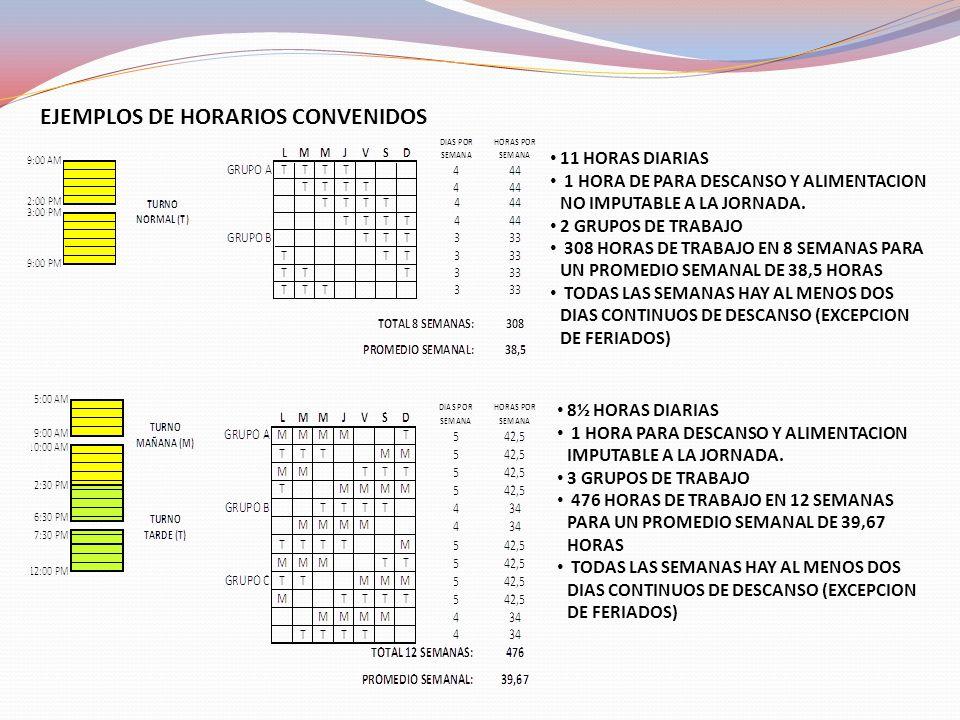 EJEMPLOS DE HORARIOS CONVENIDOS
