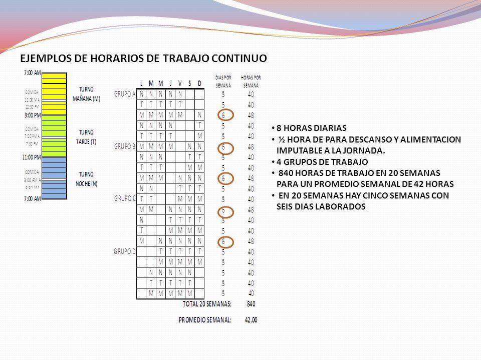 EJEMPLOS DE HORARIOS DE TRABAJO CONTINUO