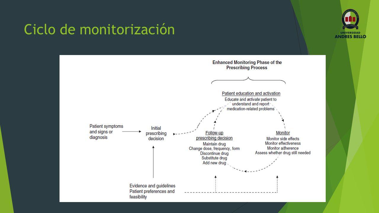Ciclo de monitorización