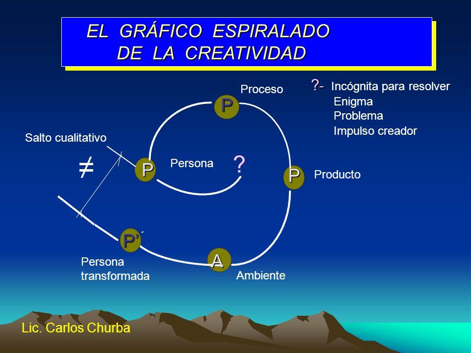 ≠ EL GRÁFICO ESPIRALADO DE LA CREATIVIDAD P P P P' A