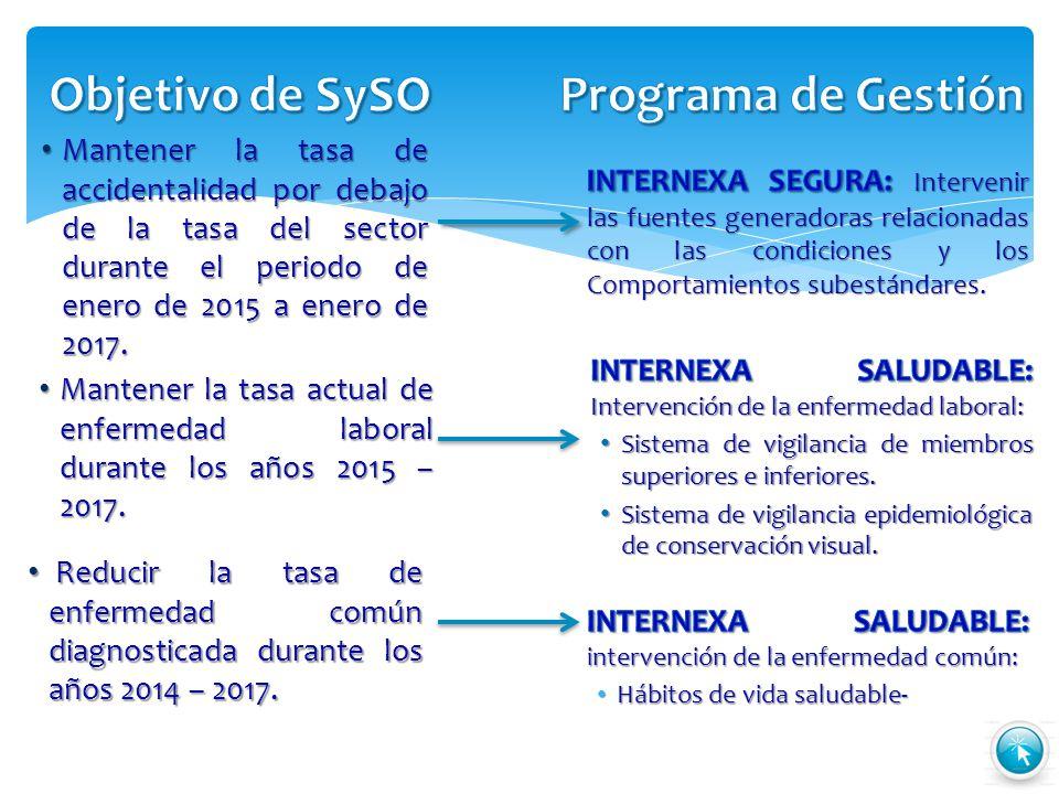 Objetivo de SySO Programa de Gestión