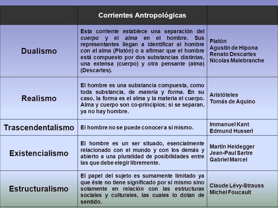 Corrientes Antropológicas