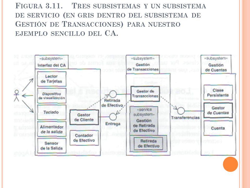 Figura 3.11.