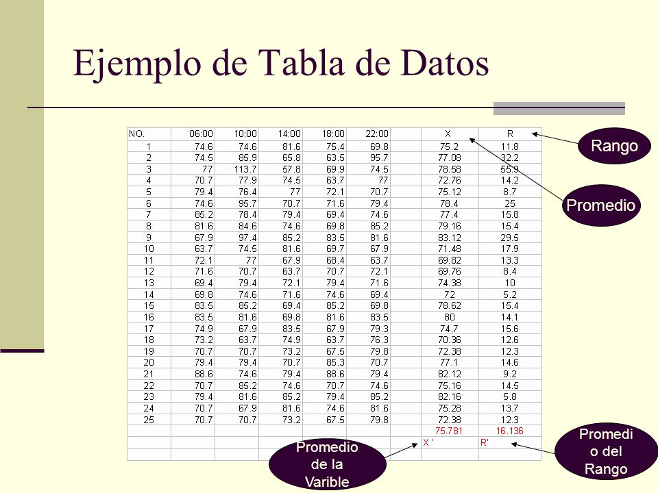 Ejemplo de Tabla de Datos