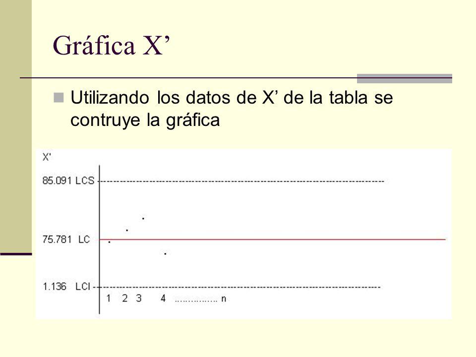 Gráfica X' Utilizando los datos de X' de la tabla se contruye la gráfica
