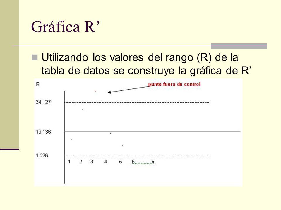 Gráfica R' Utilizando los valores del rango (R) de la tabla de datos se construye la gráfica de R'