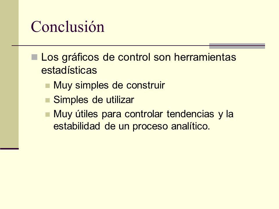 Conclusión Los gráficos de control son herramientas estadísticas