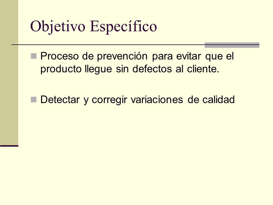 Objetivo Específico Proceso de prevención para evitar que el producto llegue sin defectos al cliente.