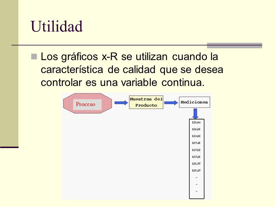 Utilidad Los gráficos x-R se utilizan cuando la característica de calidad que se desea controlar es una variable continua.